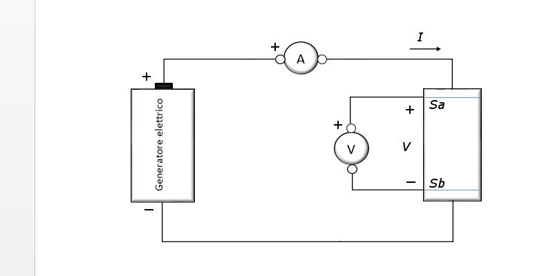 Resistenza elettrica: la legge di Ohm